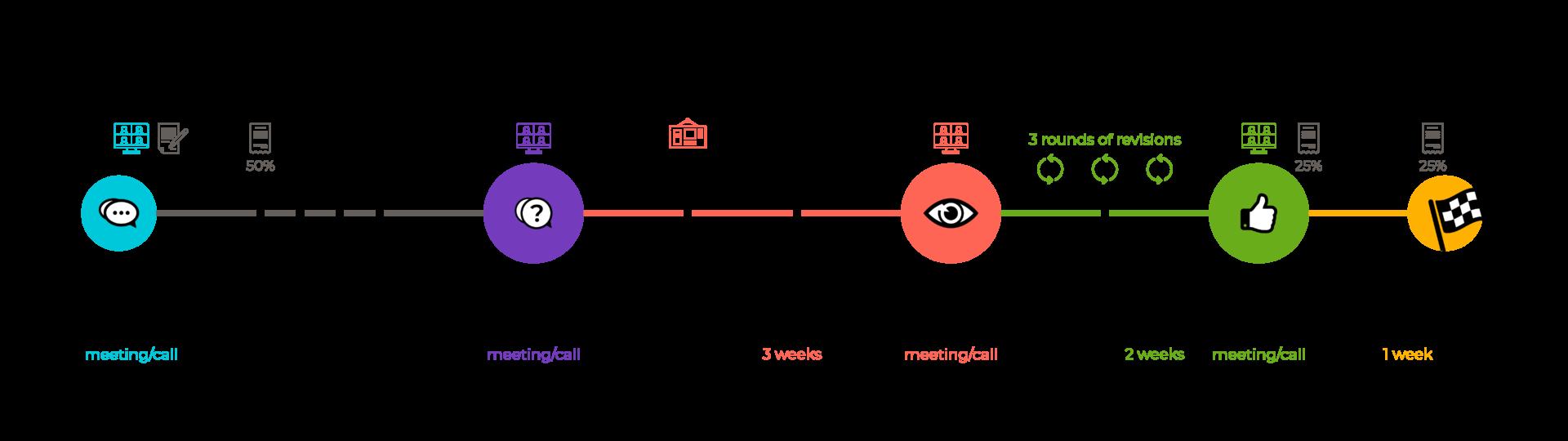 Wellness Brand Design Process Timeline for The Brand Identity Recipe